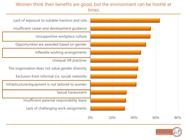 Women think their benefits are good, but the environment can be hostile at times