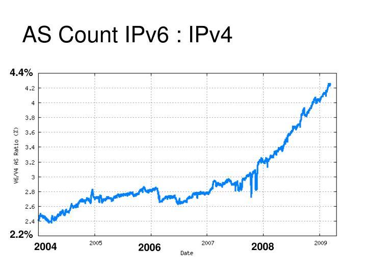 AS Count IPv6 : IPv4