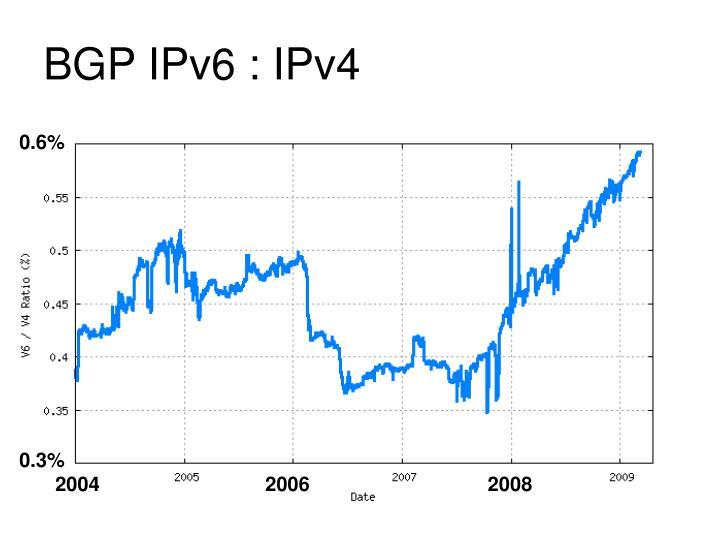 BGP IPv6 : IPv4