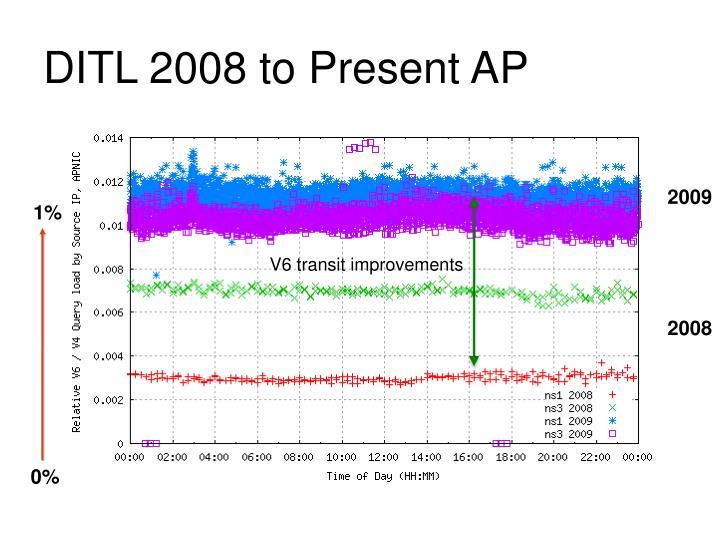DITL 2008 to Present AP