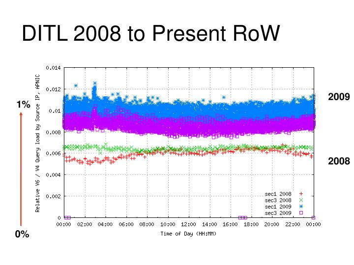 DITL 2008 to Present RoW