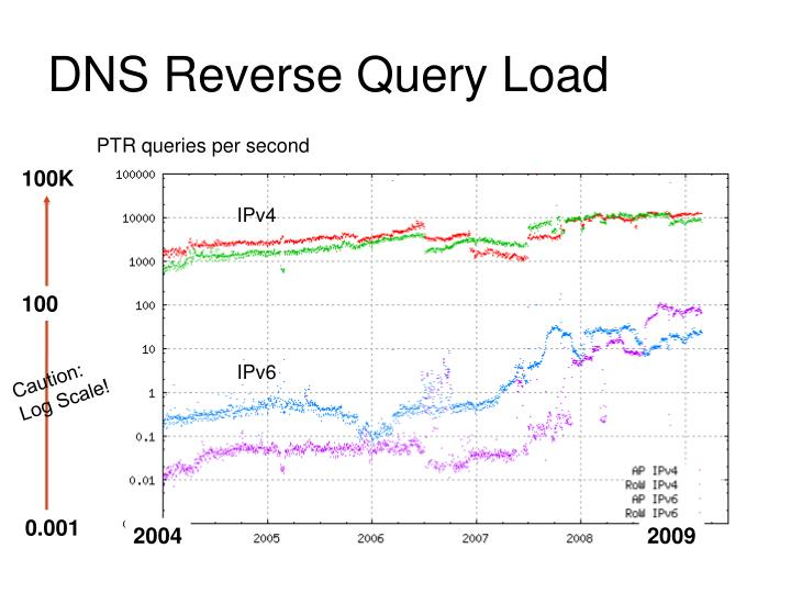 DNS Reverse Query Load