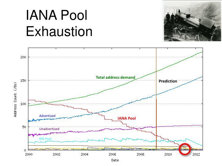 IANA Pool