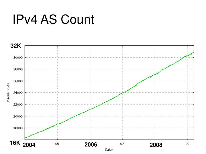 IPv4 AS Count