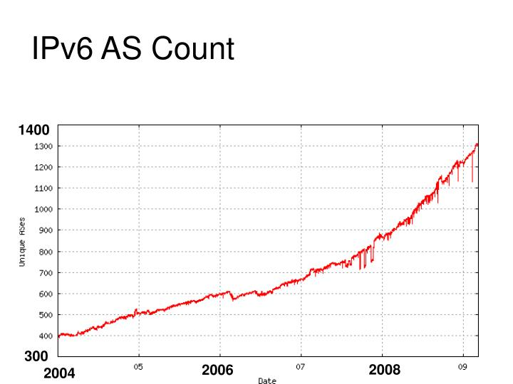 IPv6 AS Count