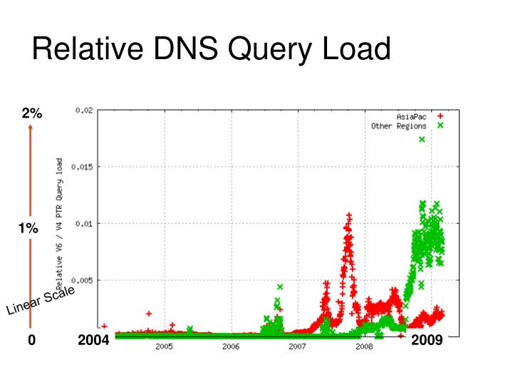 Relative DNS Query Load