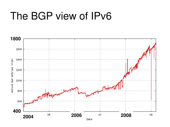 The BGP view of IPv6
