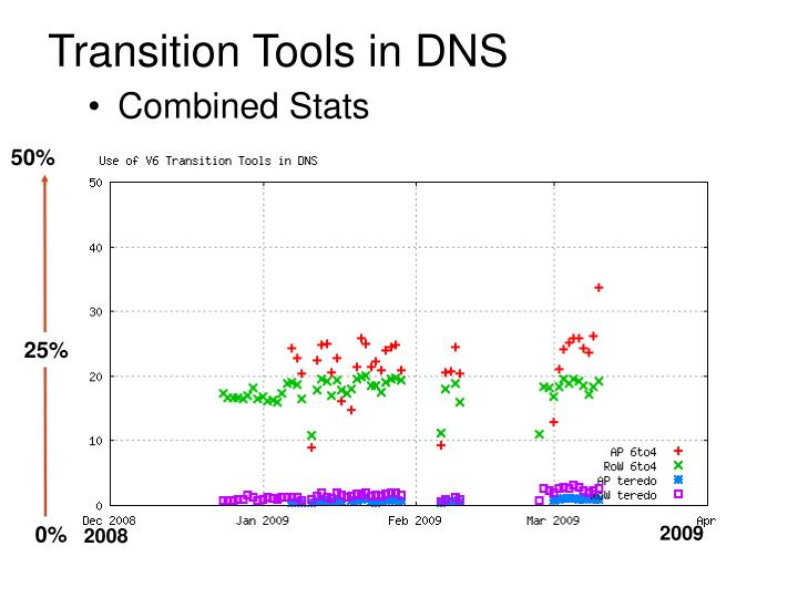 Transition Tools in DNS