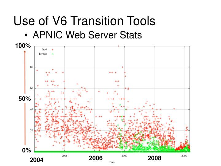 APNIC Web Server Stats