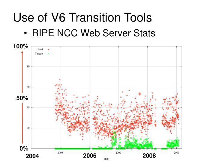 RIPE NCC Web Server Stats