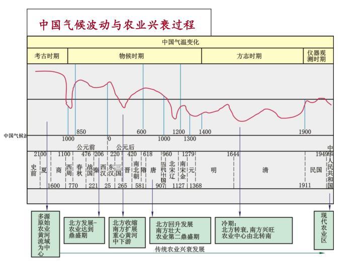 中国气候波动与农业兴衰过程