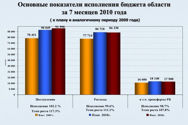 Основные показатели исполнения бюджета области