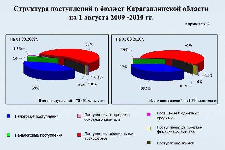 Структура поступлений в бюджет Карагандинской области на 1 августа 2009 -2010 гг.