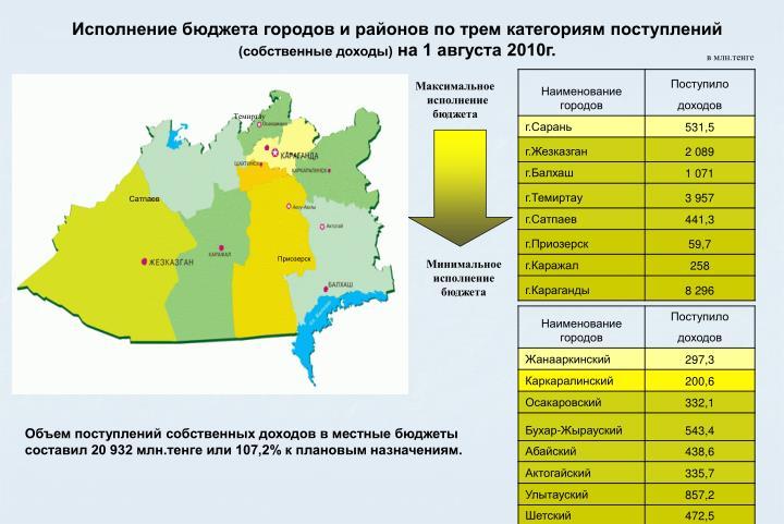 Исполнение бюджета городов и районов по трем категориям поступлений