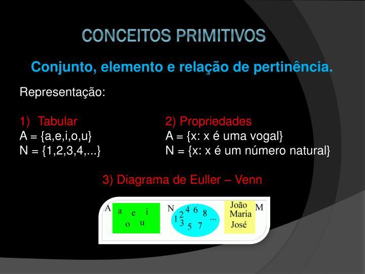 Conjunto, elemento e relação de pertinência.