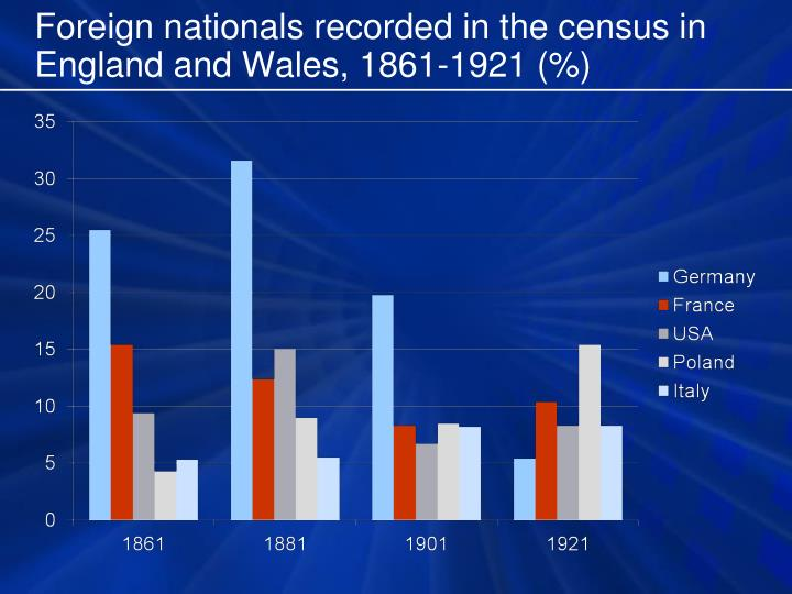 Foreign nationals recorded in the census in England and Wales, 1861-1921 (%)