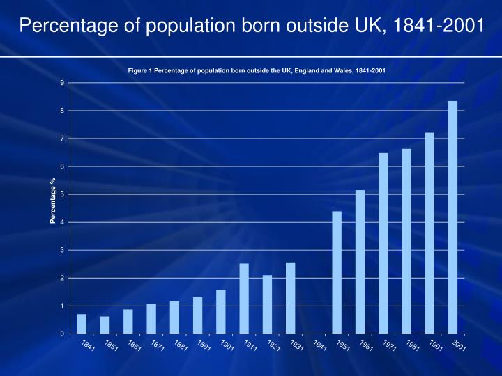 Percentage of population born outside UK, 1841-2001