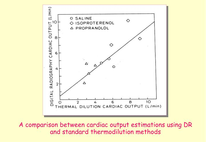 A comparison between cardiac output estimations using DR and standard thermodilution methods