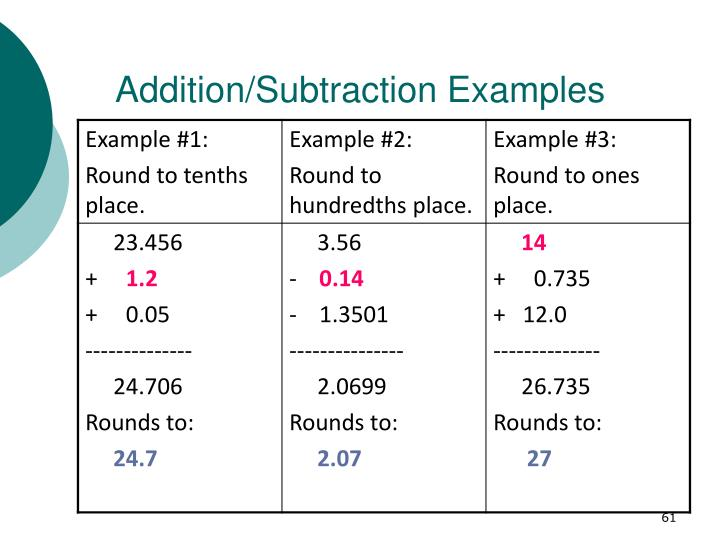 Addition/Subtraction Examples