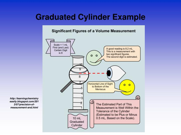 Graduated Cylinder Example