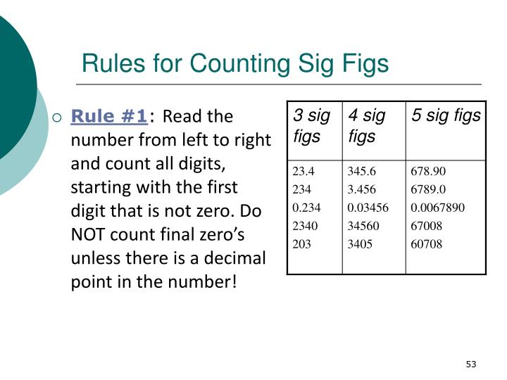 Rules for Counting Sig Figs