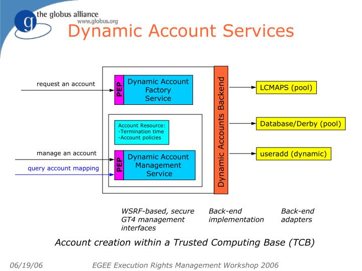 Dynamic Account Services