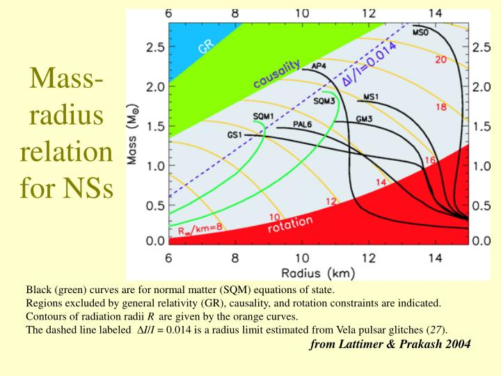 Mass-radius relation for NSs