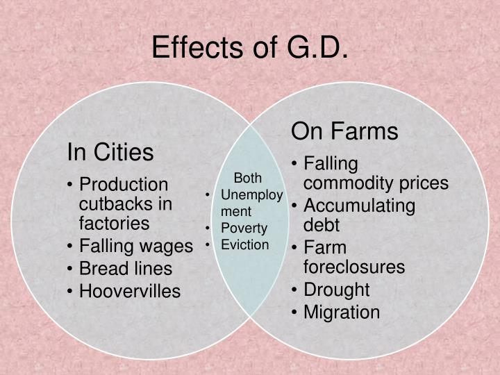 Effects of G.D.