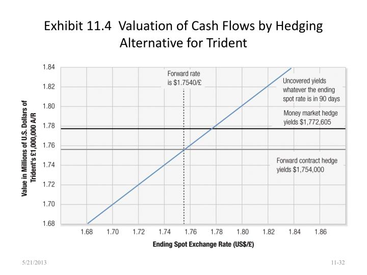 Exhibit 11.4  Valuation of Cash Flows by Hedging Alternative for Trident