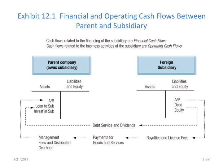 Exhibit 12.1  Financial and Operating Cash Flows Between Parent and Subsidiary
