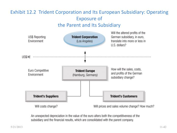 Exhibit 12.2  Trident Corporation and Its European Subsidiary: Operating Exposure of