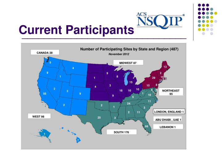 Current Participants