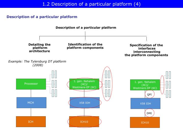 1.2 Description of a particular platform (4)