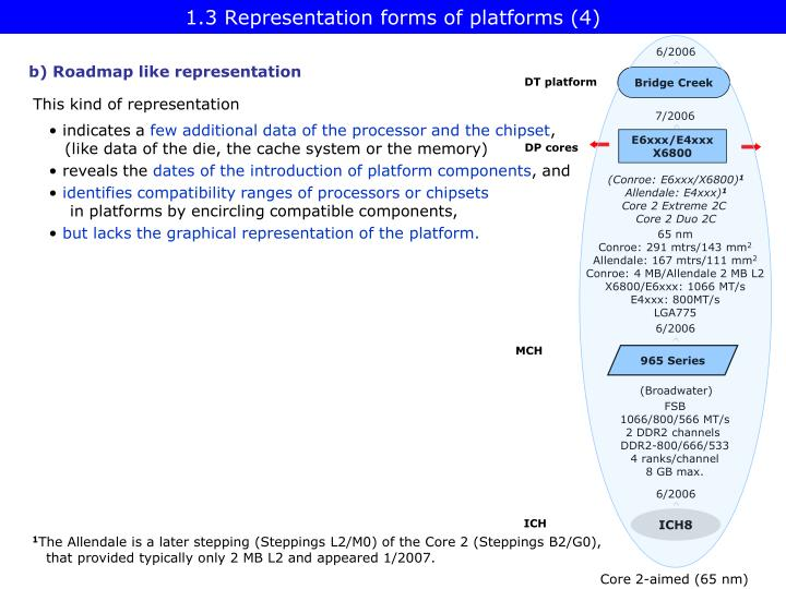 1.3 Representation forms of platforms (4)