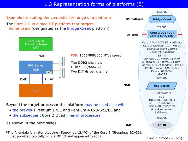 1.3 Representation forms of platforms (5)
