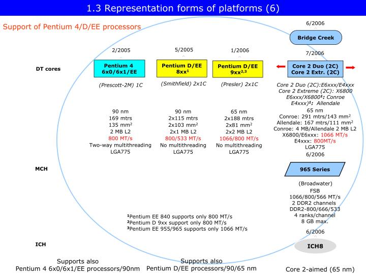 1.3 Representation forms of platforms (6)