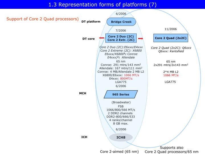 1.3 Representation forms of platforms (7)