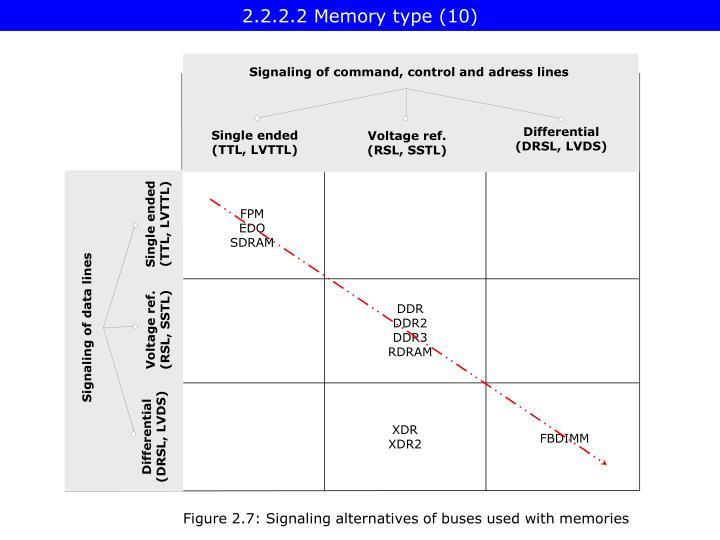 2.2.2.2 Memory type (10)