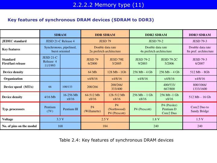 2.2.2.2 Memory type (11)