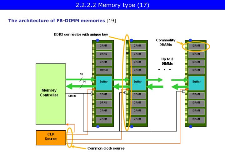 2.2.2.2 Memory type (17)