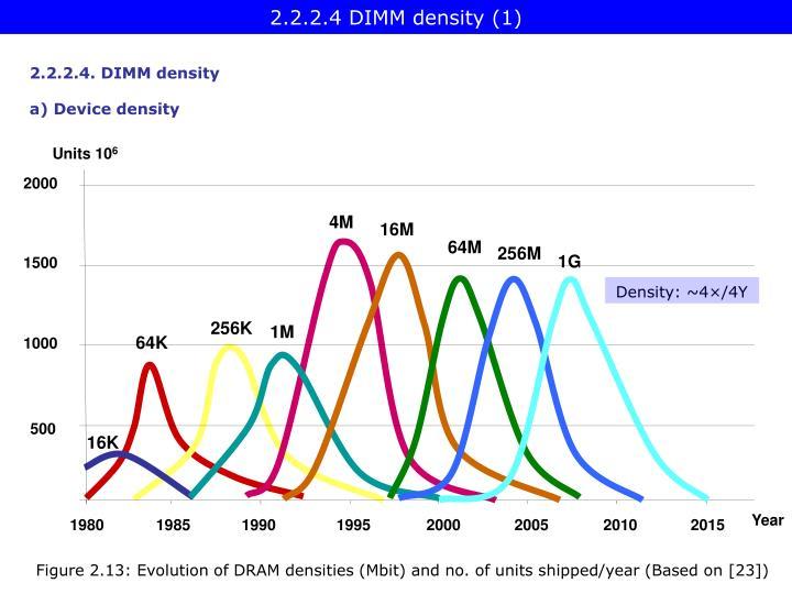 2.2.2.4 DIMM density (1)
