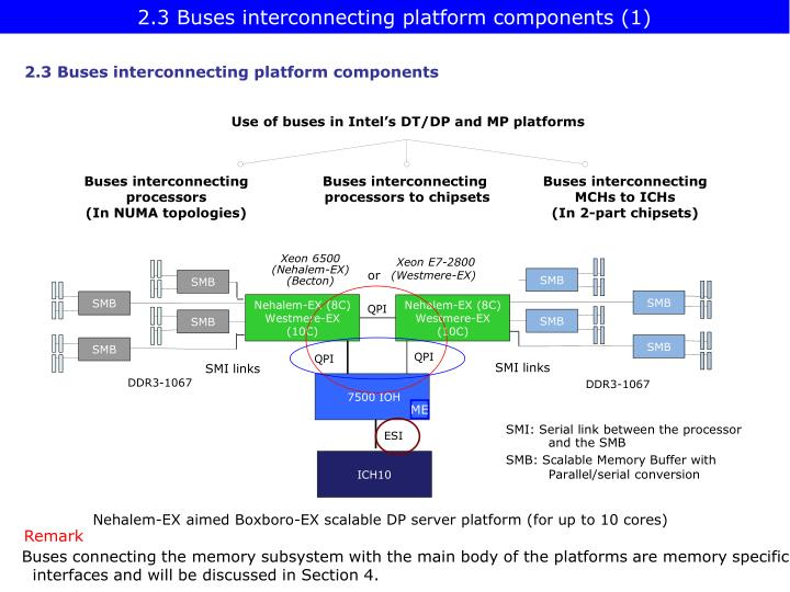 2.3 Buses interconnecting platform components (1)