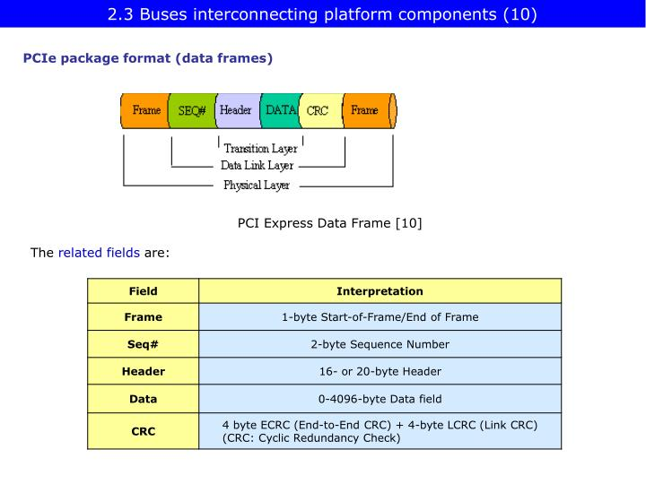 2.3 Buses interconnecting platform components (10)
