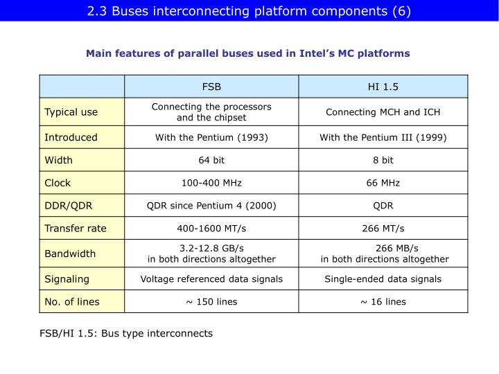2.3 Buses interconnecting platform components (6)