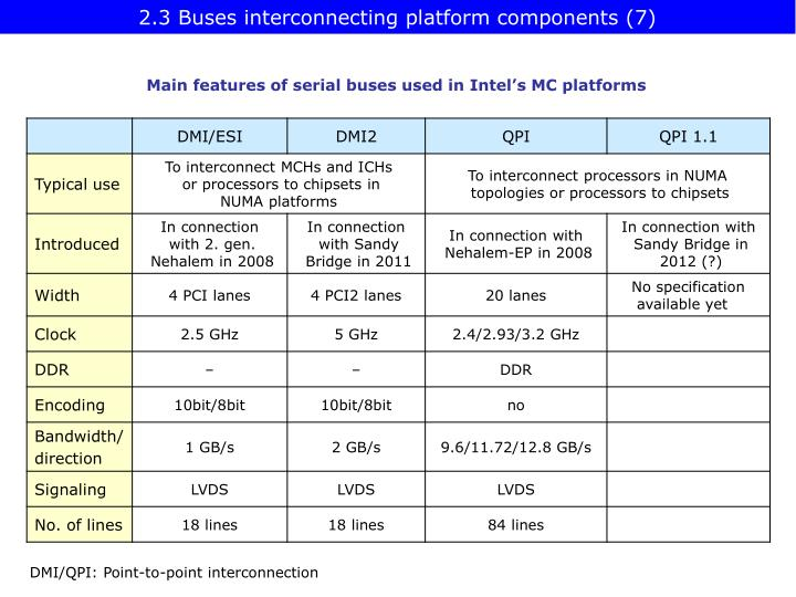 2.3 Buses interconnecting platform components (7)
