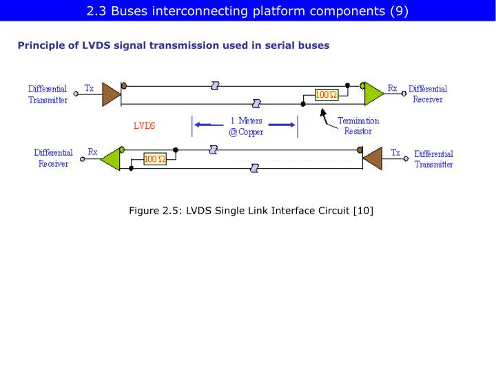 2.3 Buses interconnecting platform components (9)