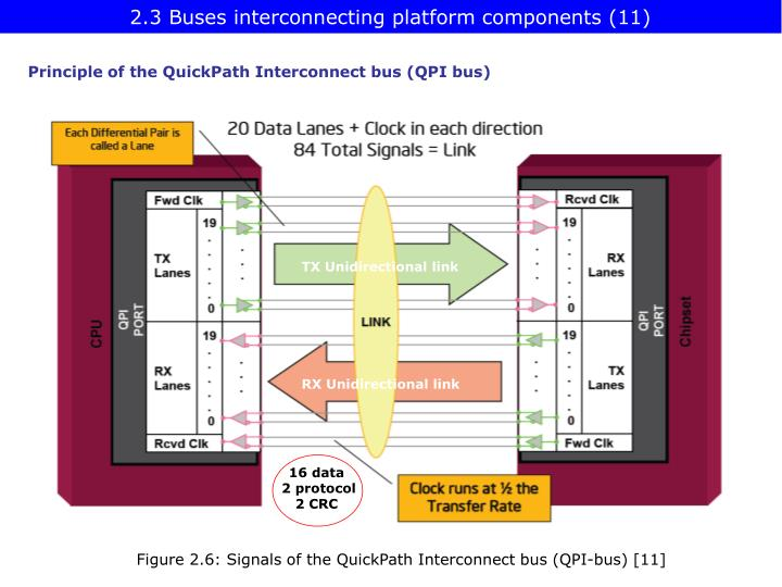 2.3 Buses interconnecting platform components (11)