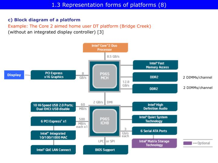 1.3 Representation forms of platforms (8)