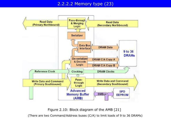 2.2.2.2 Memory type (23)