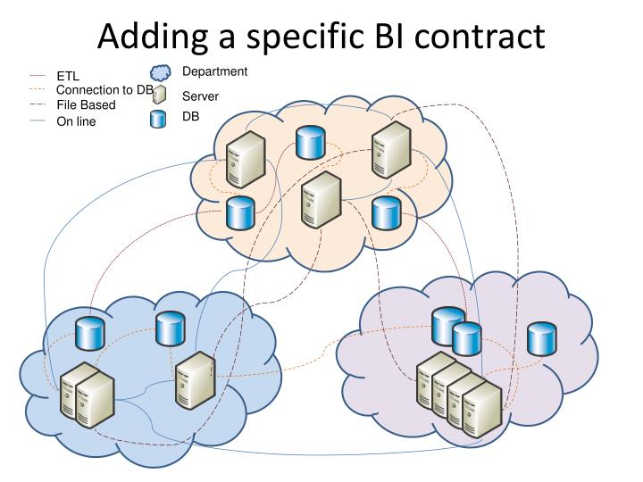 Adding a specific BI contract